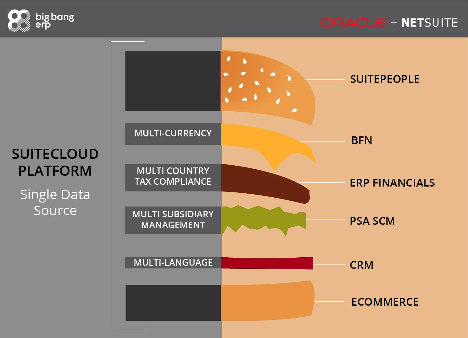 Netsuite Burger Infographic_Netsuitelogo_BBElogo