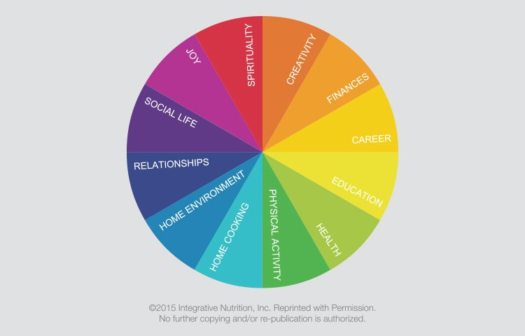 The Institute for Integrative Nutrition's Circle of Life