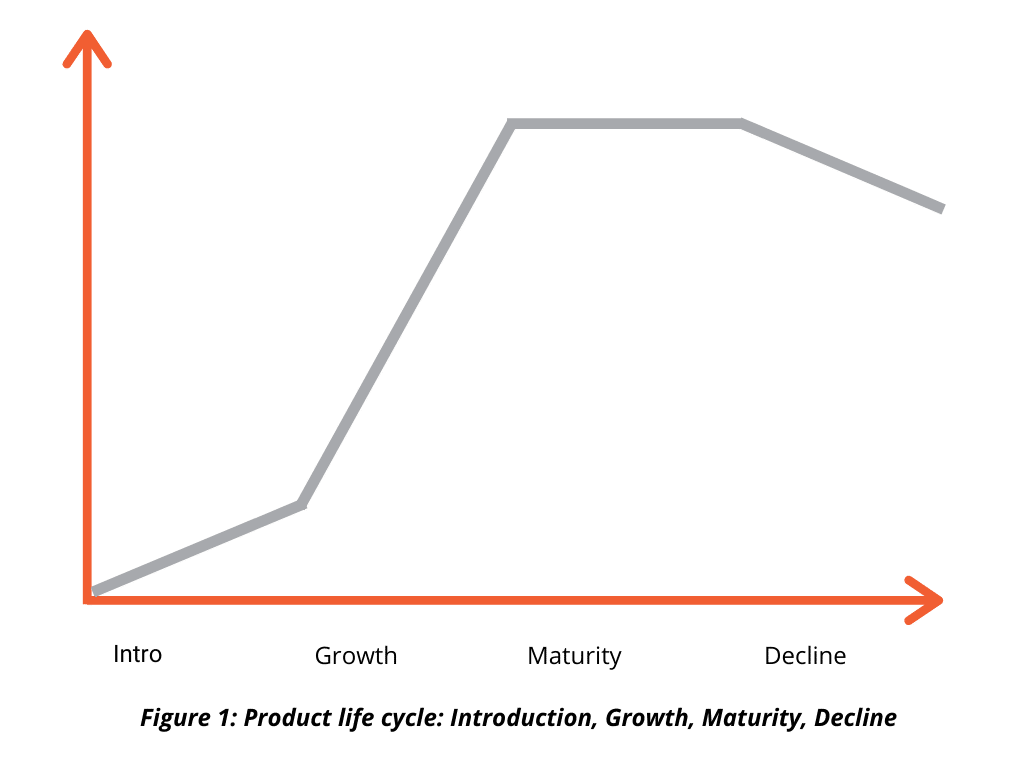 Product Life Cycle Graph illustrating Introduction, Growth, Maturity and Decline stages