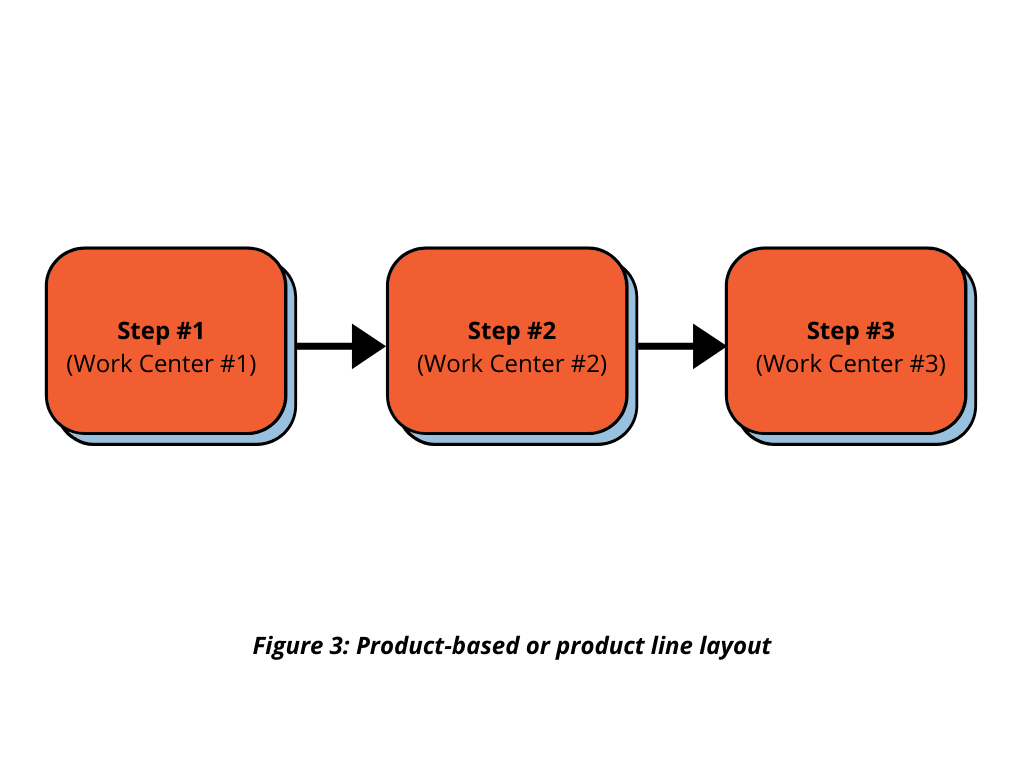 Product-based or product line layout