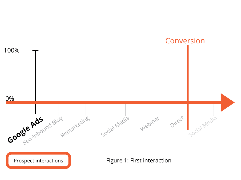 Figure 1. First Interaction