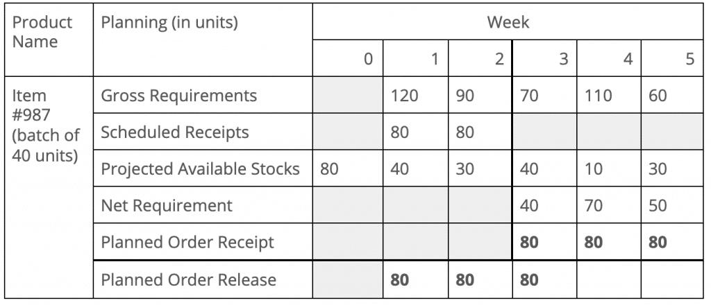 Figure 2. Master schedule concerning capacity constraints