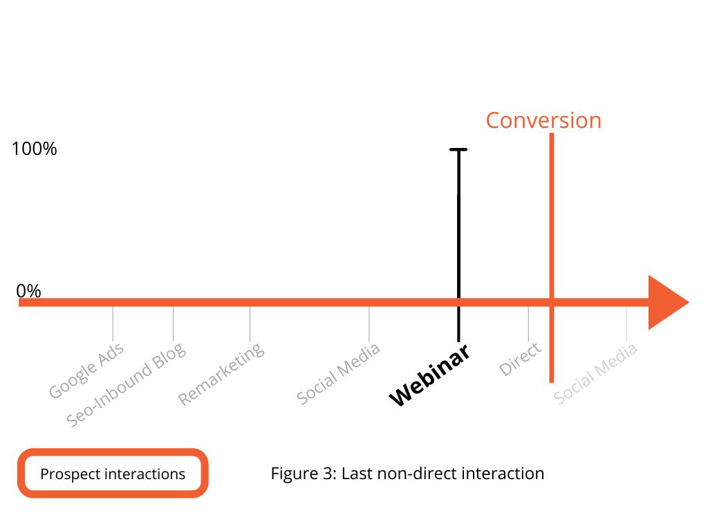 Figure 3. Last non-direct interaction
