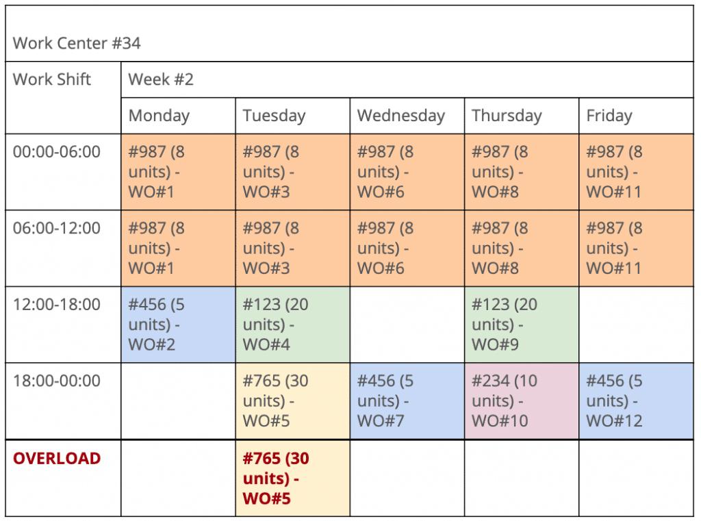 Figure 3. Simplified Work Center Load Profile
