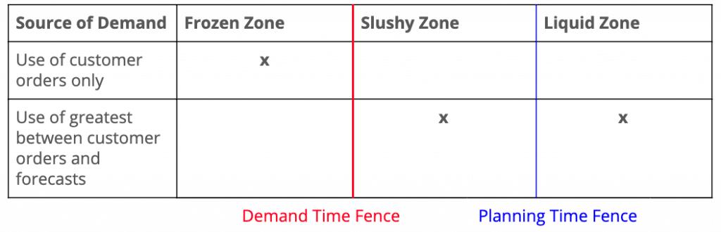 Figure 4. Demands Water Zones
