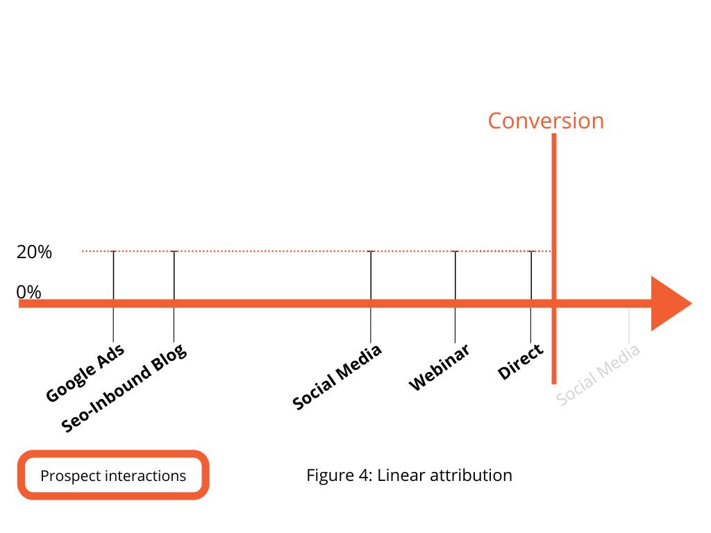 Figure 4. Linear attribution