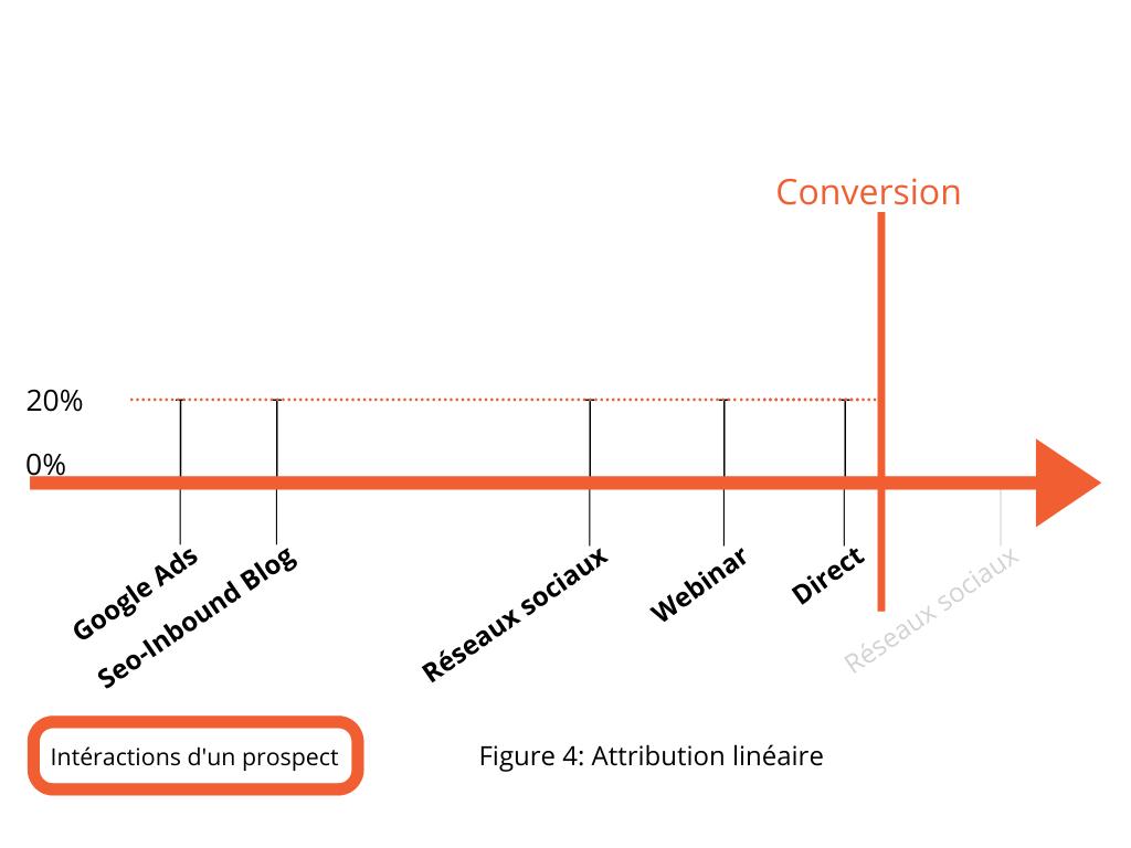 GoogleAds intéractions d'un prospect attribution linéaire