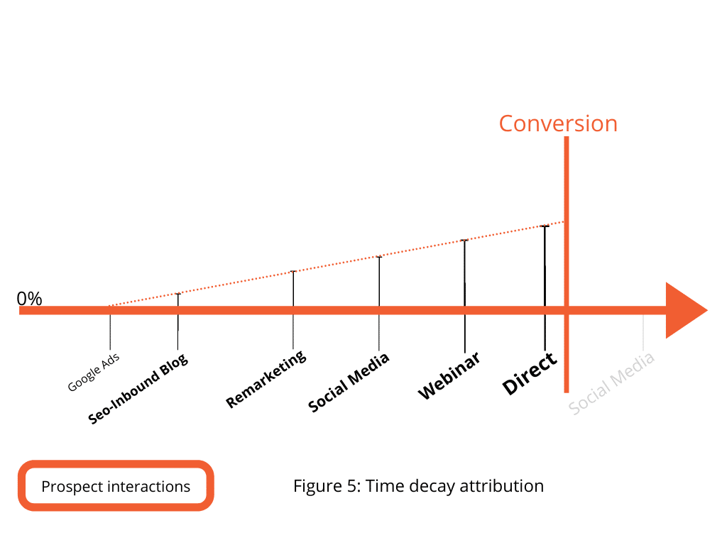 Figure 5. Time decay attribution