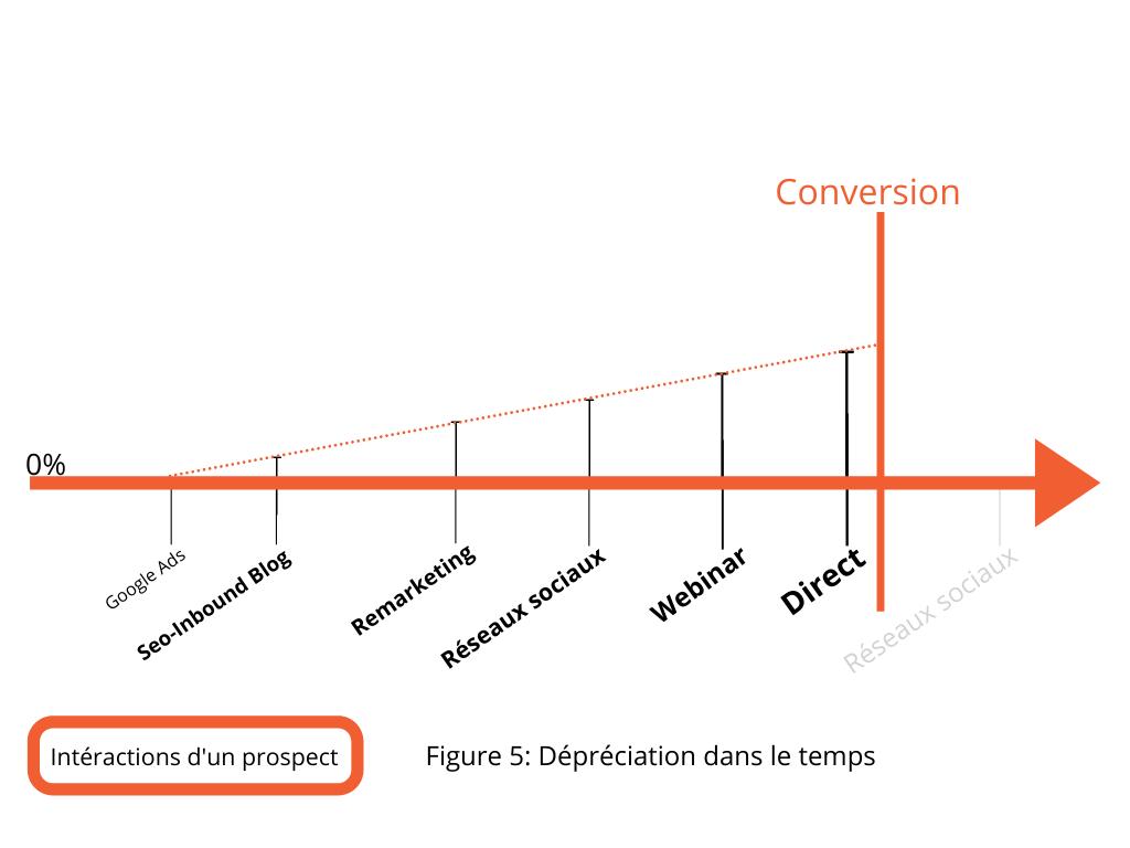 GoogleAds intéractions d'un prospect dépréciation dans le temps