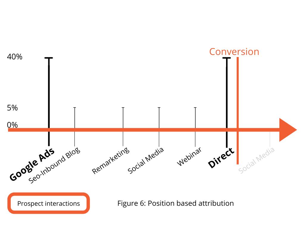 Figure 6. Position based attribution
