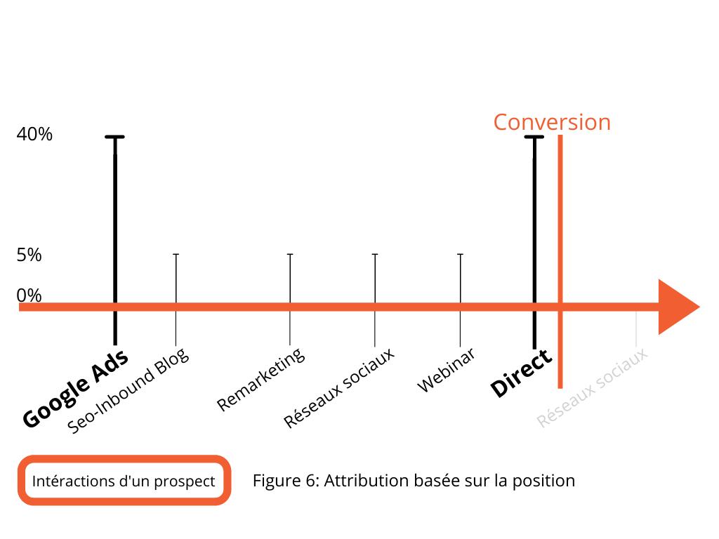 GoogleAds intéractions d'un prospect attribution basée sur la position