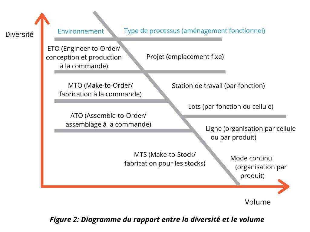 Diagramme du rapport entre la diversité et le volume