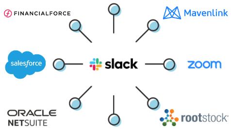 Slack Integrations for Productivity